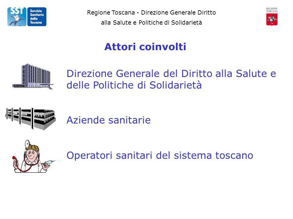 Regione Toscana - Direzione Generale Diritto alla Salute e Politiche di Solidarietà Attori coinvolti Direzione Generale del Diritto alla Salute e delle Politiche di Solidarietà Aziende sanitarie Operatori sanitari del sistema toscano