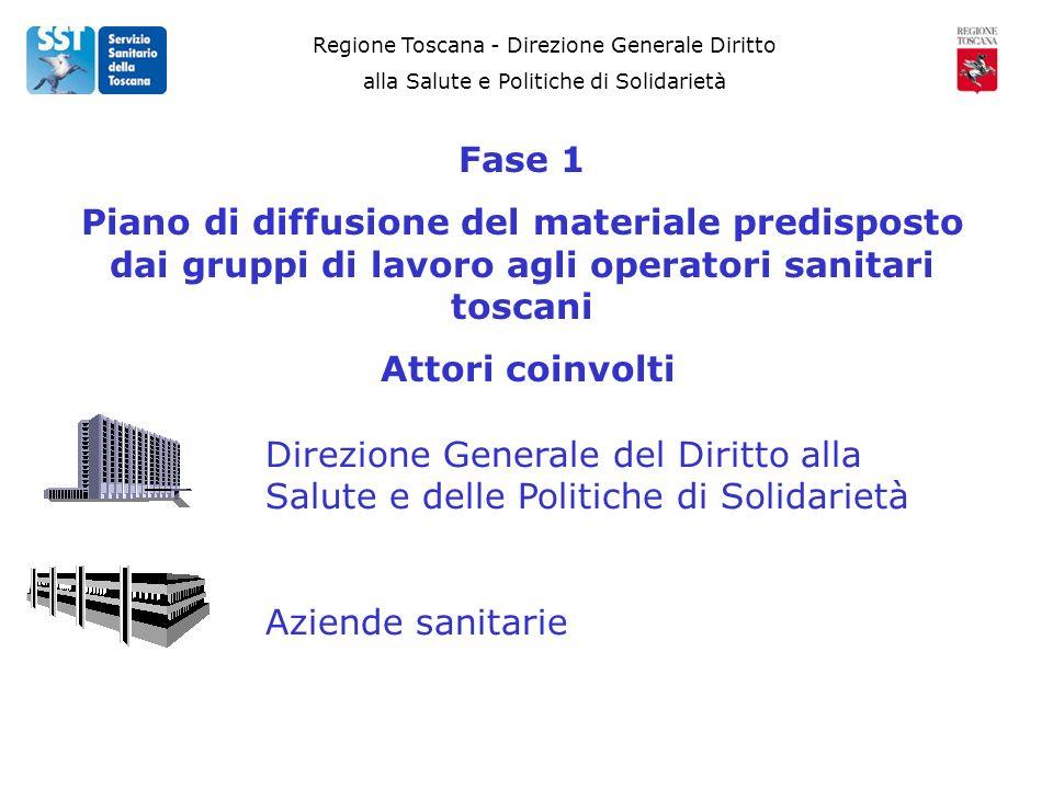 Regione Toscana - Direzione Generale Diritto alla Salute e Politiche di Solidarietà Fase 1 Piano di diffusione del materiale predisposto dai gruppi di lavoro agli operatori sanitari toscani Attori coinvolti Direzione Generale del Diritto alla Salute e delle Politiche di Solidarietà Aziende sanitarie