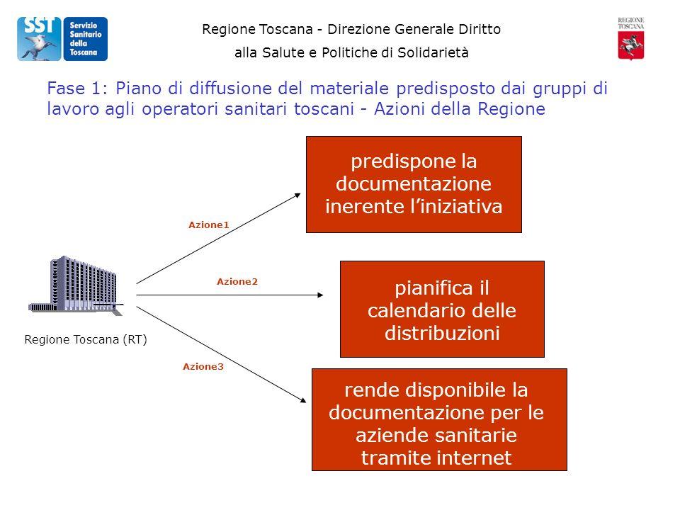 Regione Toscana - Direzione Generale Diritto alla Salute e Politiche di Solidarietà Regione Toscana (RT) Fase 1: Piano di diffusione del materiale pre
