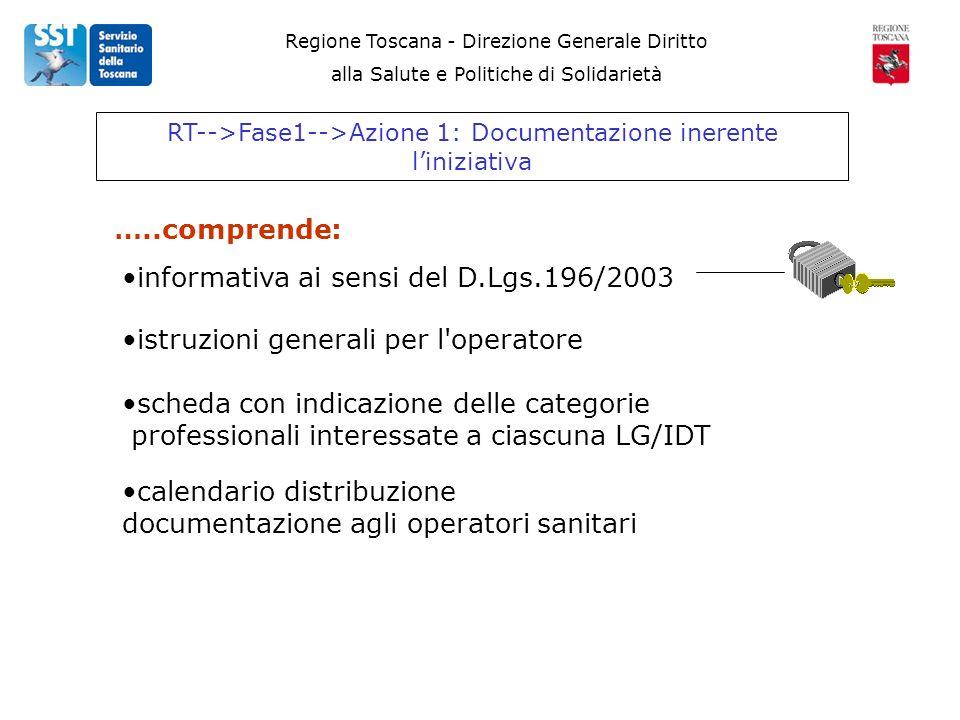 Regione Toscana - Direzione Generale Diritto alla Salute e Politiche di Solidarietà RT-->Fase1-->Azione 1: Documentazione inerente liniziativa …..comprende: informativa ai sensi del D.Lgs.196/2003 istruzioni generali per l operatore scheda con indicazione delle categorie professionali interessate a ciascuna LG/IDT calendario distribuzione documentazione agli operatori sanitari