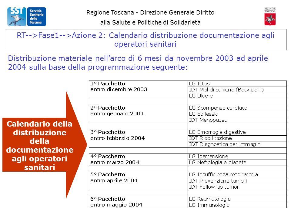 Regione Toscana - Direzione Generale Diritto alla Salute e Politiche di Solidarietà RT-->Fase1-->Azione 2: Calendario distribuzione documentazione agli operatori sanitari Distribuzione materiale nellarco di 6 mesi da novembre 2003 ad aprile 2004 sulla base della programmazione seguente: Calendario della distribuzione della documentazione agli operatori sanitari