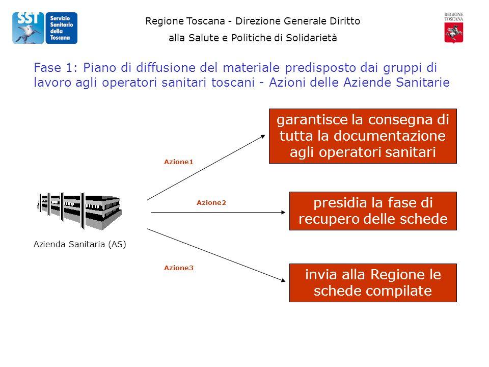 Regione Toscana - Direzione Generale Diritto alla Salute e Politiche di Solidarietà Azienda Sanitaria (AS) Fase 1: Piano di diffusione del materiale p
