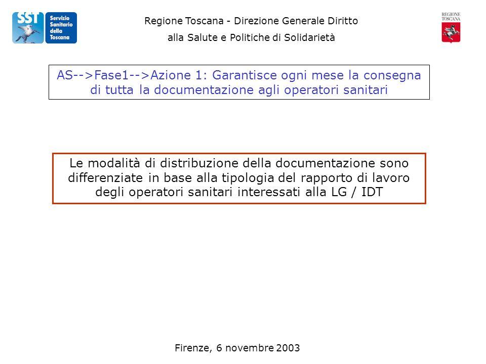 Regione Toscana - Direzione Generale Diritto alla Salute e Politiche di Solidarietà Firenze, 6 novembre 2003 AS-->Fase1-->Azione 1: Garantisce ogni me