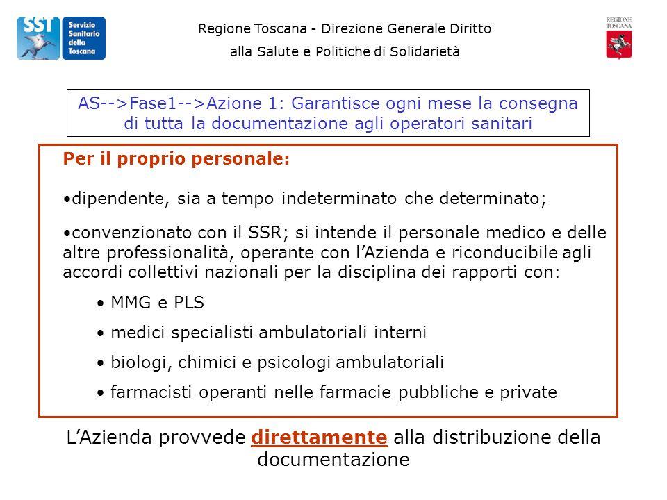 convenzionato con il SSR; si intende il personale medico e delle altre professionalità, operante con lAzienda e riconducibile agli accordi collettivi nazionali per la disciplina dei rapporti con: MMG e PLS medici specialisti ambulatoriali interni biologi, chimici e psicologi ambulatoriali farmacisti operanti nelle farmacie pubbliche e private Regione Toscana - Direzione Generale Diritto alla Salute e Politiche di Solidarietà AS-->Fase1-->Azione 1: Garantisce ogni mese la consegna di tutta la documentazione agli operatori sanitari Per il proprio personale: LAzienda provvede direttamente alla distribuzione della documentazione dipendente, sia a tempo indeterminato che determinato;