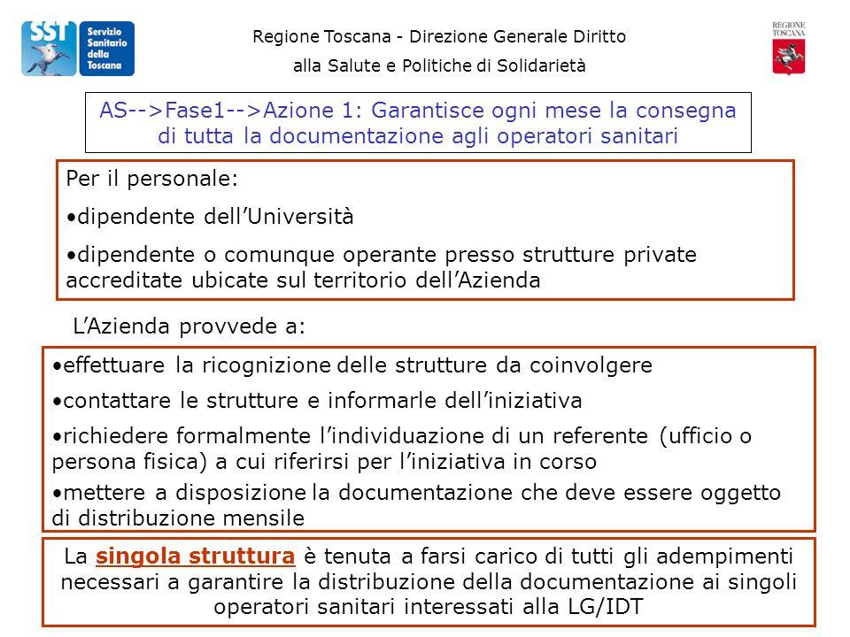 Regione Toscana - Direzione Generale Diritto alla Salute e Politiche di Solidarietà AS-->Fase1-->Azione 1: Garantisce ogni mese la consegna di tutta la documentazione agli operatori sanitari Per il personale: dipendente dellUniversità dipendente o comunque operante presso strutture private accreditate ubicate sul territorio dellAzienda LAzienda provvede a: effettuare la ricognizione delle strutture da coinvolgere La singola struttura è tenuta a farsi carico di tutti gli adempimenti necessari a garantire la distribuzione della documentazione ai singoli operatori sanitari interessati alla LG/IDT contattare le strutture e informarle delliniziativa richiedere formalmente lindividuazione di un referente (ufficio o persona fisica) a cui riferirsi per liniziativa in corso mettere a disposizione la documentazione che deve essere oggetto di distribuzione mensile