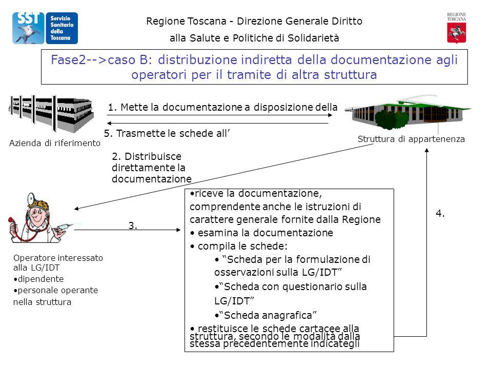 Regione Toscana - Direzione Generale Diritto alla Salute e Politiche di Solidarietà Fase2-->caso B: distribuzione indiretta della documentazione agli operatori per il tramite di altra struttura Azienda di riferimento Operatore interessato alla LG/IDT dipendente personale operante nella struttura 2.