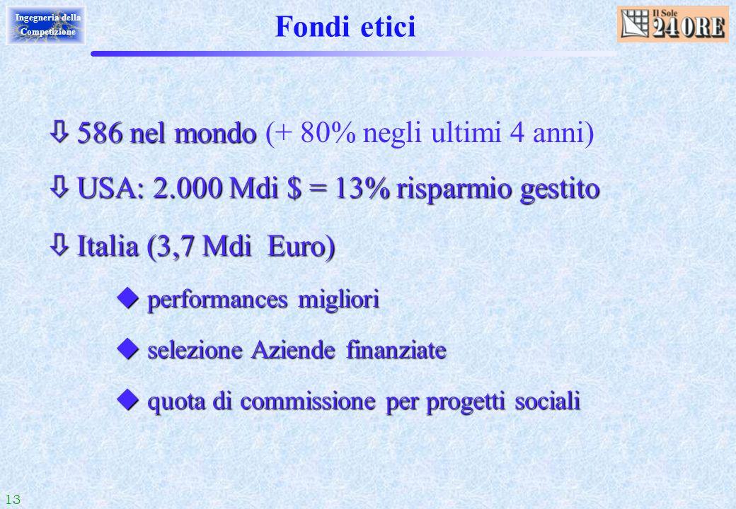 13 Ingegneria della Competizione ò 586 nel mondo ò 586 nel mondo (+ 80% negli ultimi 4 anni) ò USA: 2.000 Mdi $ = 13% risparmio gestito ò Italia (3,7