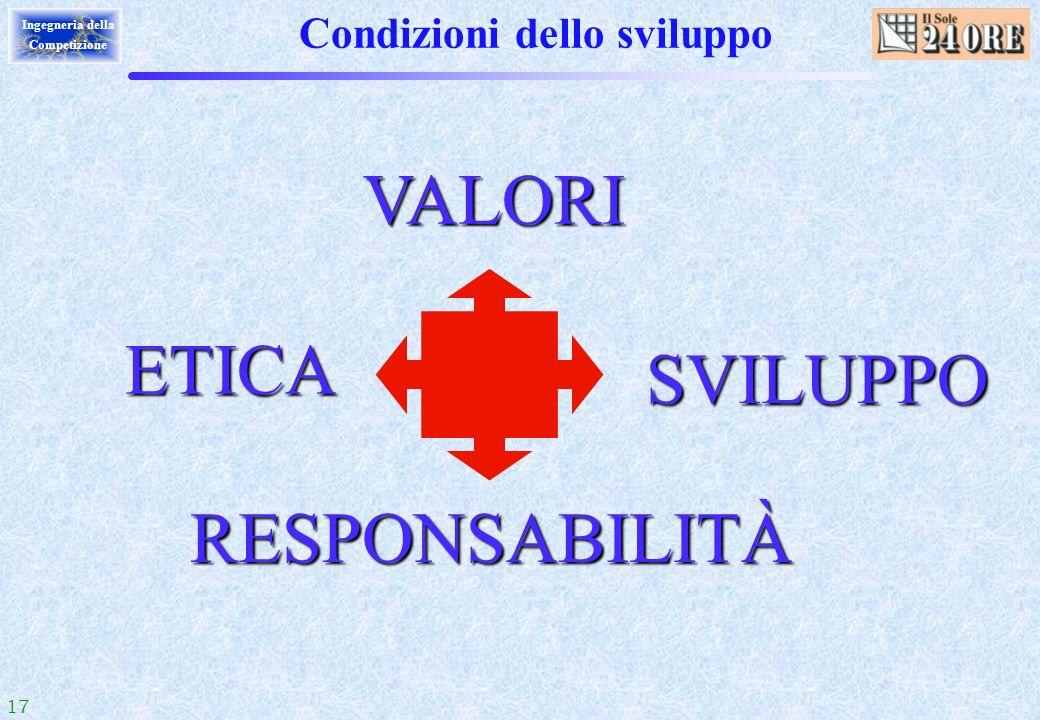 17 Ingegneria della Competizione Condizioni dello sviluppo RESPONSABILITÀ RESPONSABILITÀ VALORI VALORI SVILUPPO SVILUPPO ETICA ETICA