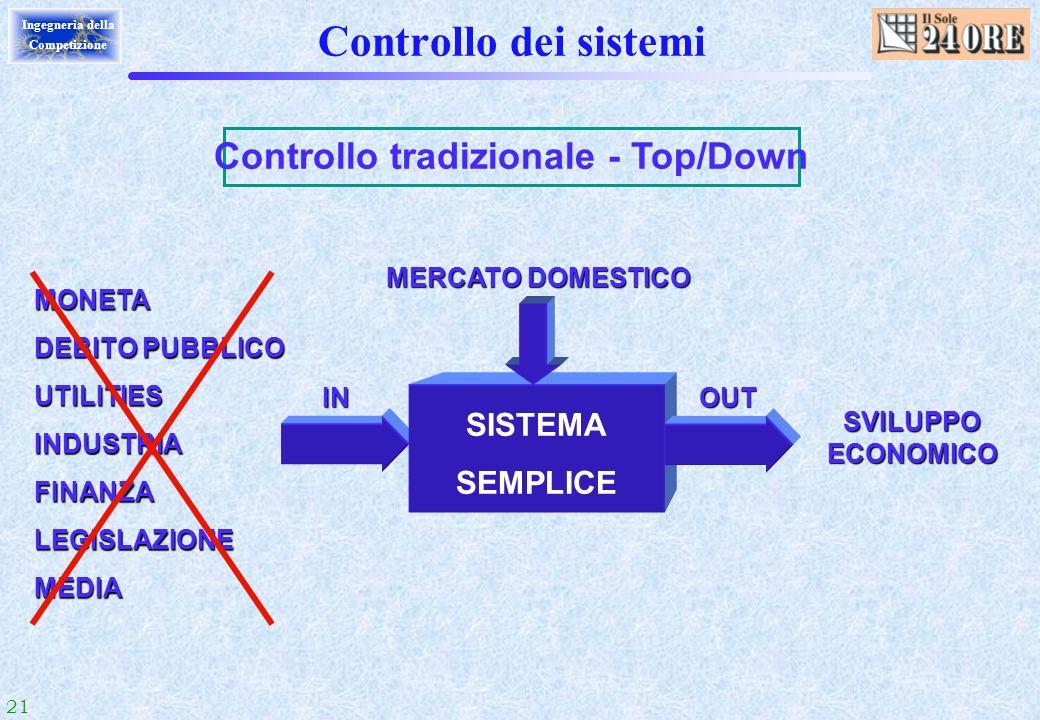 21 Ingegneria della Competizione Controllo dei sistemi Controllo tradizionale - Top/Down MONETA DEBITO PUBBLICO UTILITIESINDUSTRIAFINANZALEGISLAZIONEM
