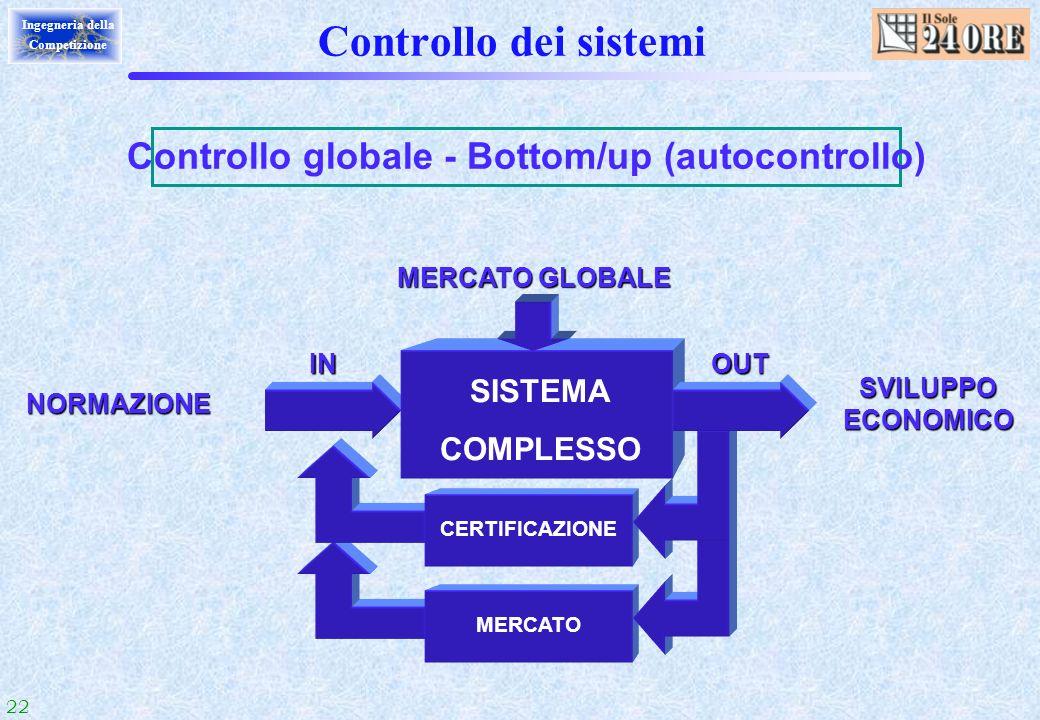 22 Ingegneria della Competizione MERCATOCERTIFICAZIONE Controllo dei sistemi Controllo globale - Bottom/up (autocontrollo) NORMAZIONE SVILUPPO ECONOMI