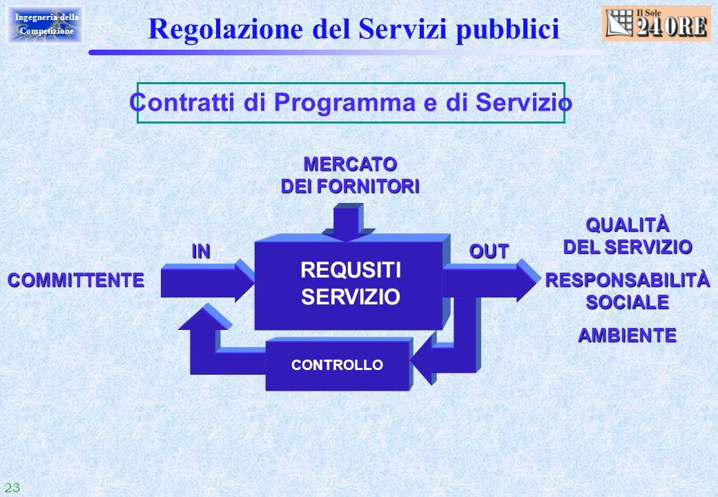 23 Ingegneria della Competizione CONTROLLO Regolazione del Servizi pubblici Contratti di Programma e di Servizio COMMITTENTE QUALITÀ DEL SERVIZIO RESP