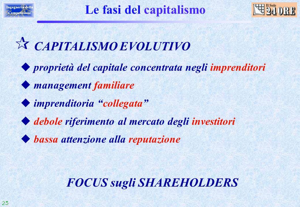 25 Ingegneria della Competizione Le fasi del capitalismo ¶ CAPITALISMO EVOLUTIVO u proprietà del capitale concentrata negli imprenditori u management
