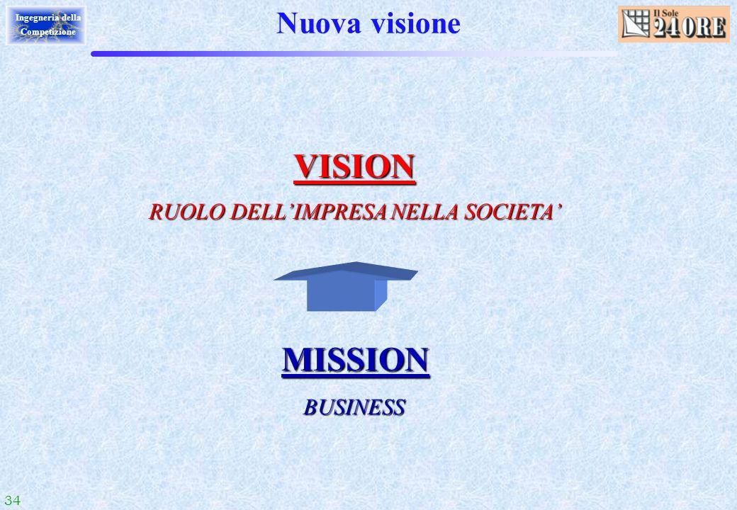 34 Ingegneria della Competizione Nuova visione MISSION BUSINESS BUSINESS VISION VISION RUOLO DELLIMPRESA NELLA SOCIETA RUOLO DELLIMPRESA NELLA SOCIETA