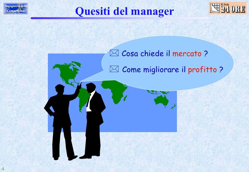 4 Ingegneria della Competizione Quesiti del manager Cosa chiede il mercato ? * Come migliorare il profitto ?