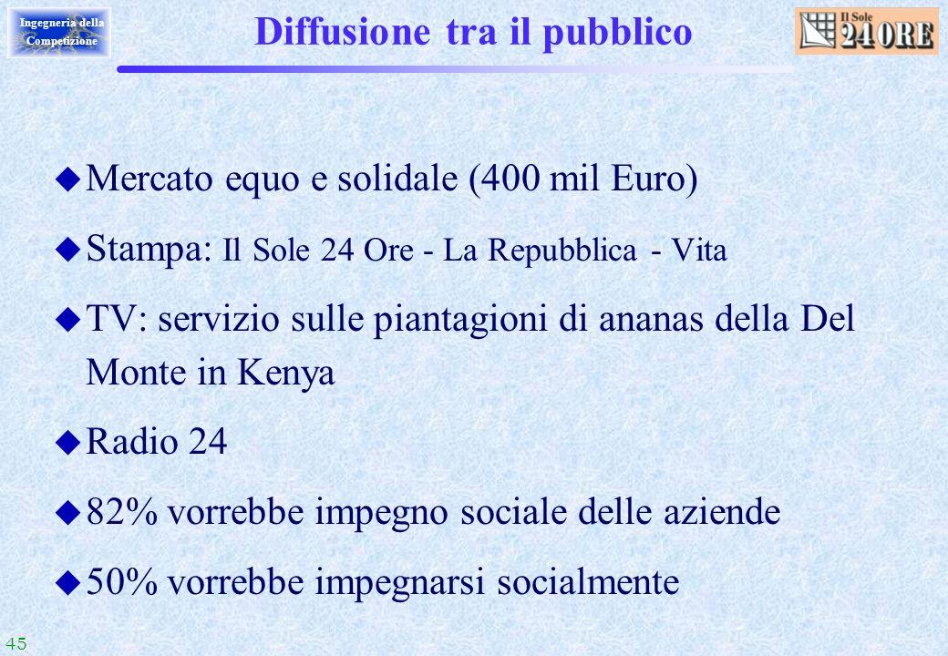 45 Ingegneria della Competizione Diffusione tra il pubblico u Mercato equo e solidale (400 mil Euro) u Stampa: Il Sole 24 Ore - La Repubblica - Vita u
