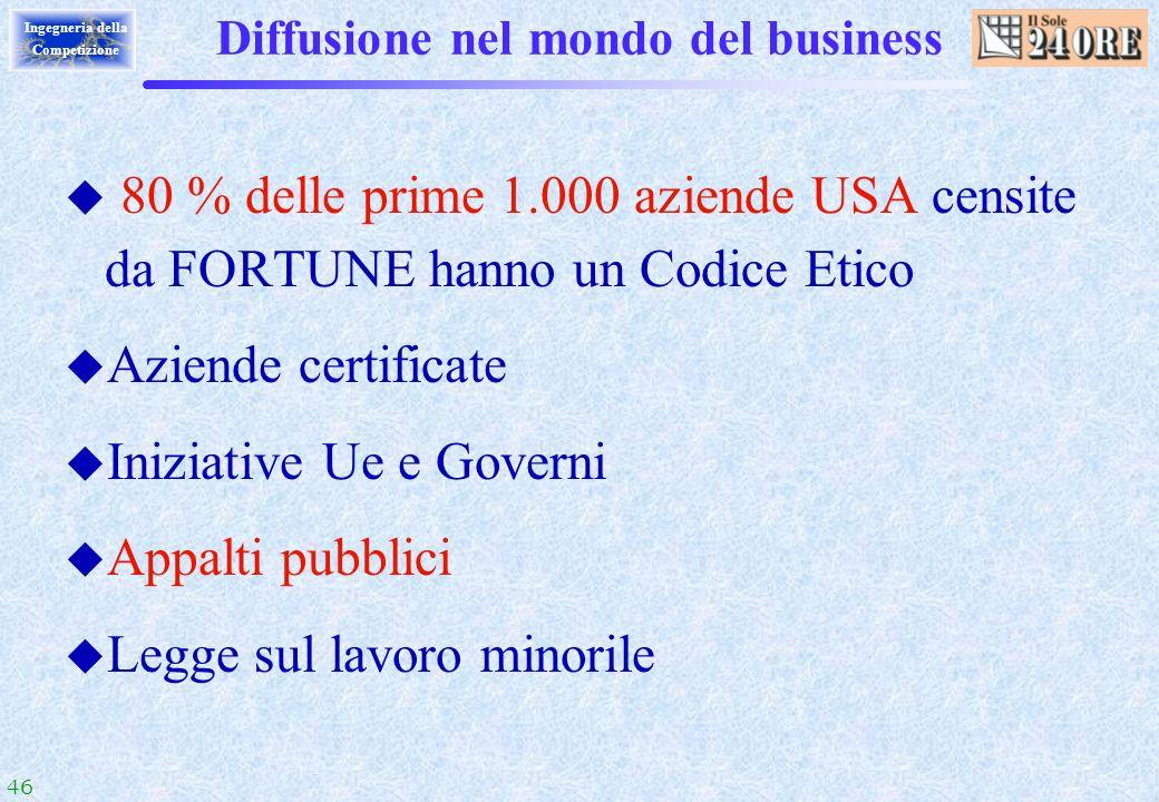 46 Ingegneria della Competizione Diffusione nel mondo del business u 80 % delle prime 1.000 aziende USA censite da FORTUNE hanno un Codice Etico u Azi