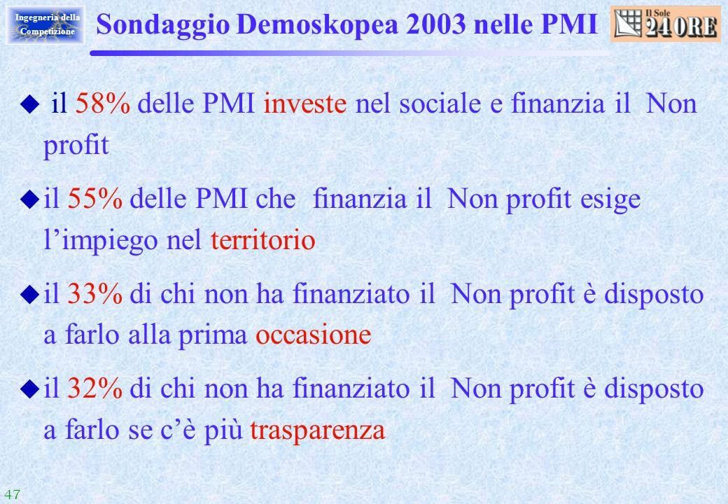 47 Ingegneria della Competizione Sondaggio Demoskopea 2003 nelle PMI u il 58% delle PMI investe nel sociale e finanzia il Non profit u il 55% delle PM