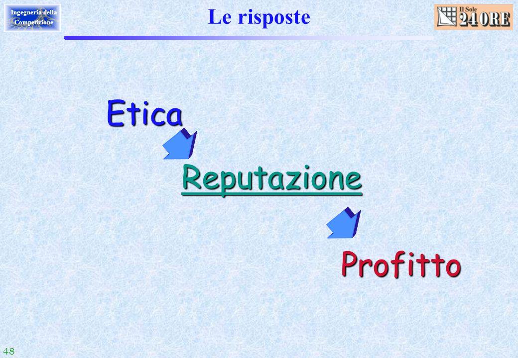 48 Ingegneria della Competizione Le risposte Profitto Reputazione Etica