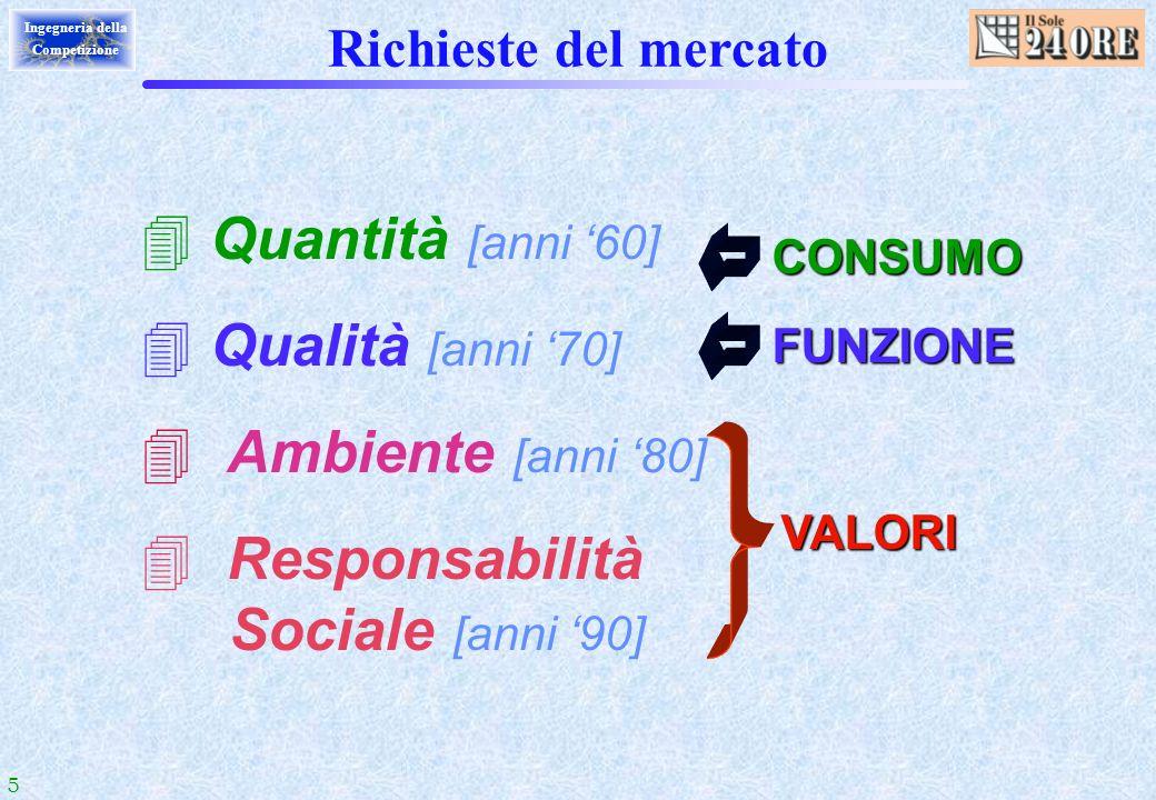 5 Ingegneria della Competizione Richieste del mercato Quantità [anni 60] Qualità [anni 70] Ambiente [anni 80] Responsabilità Sociale [anni 90] VALORI