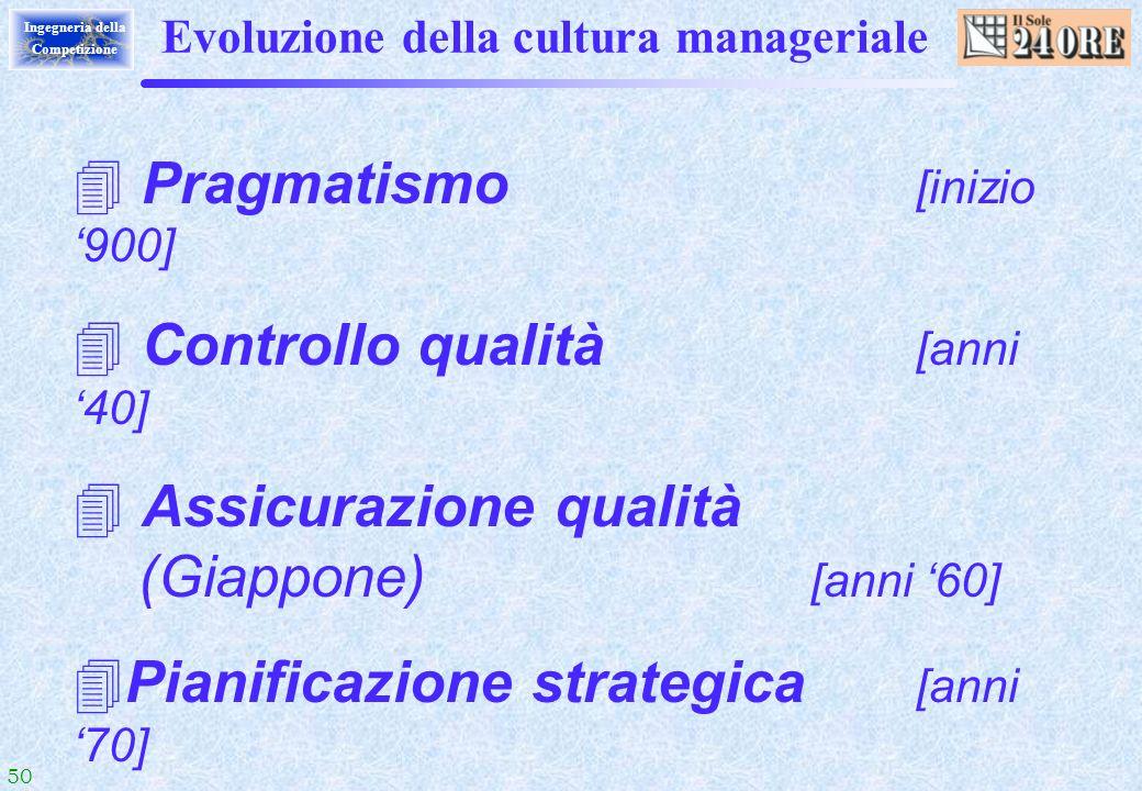 50 Ingegneria della Competizione Evoluzione della cultura manageriale Pragmatismo [inizio 900] Controllo qualità [anni 40] Assicurazione qualità (Giap