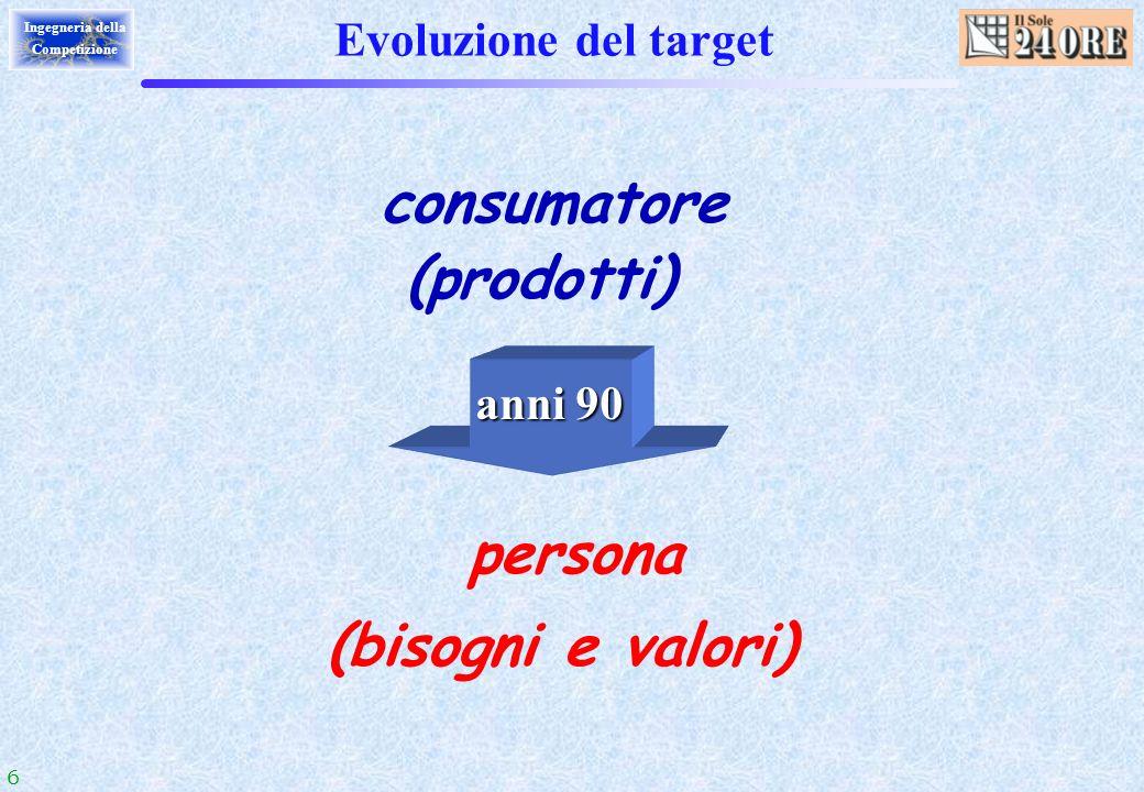 6 Ingegneria della Competizione Evoluzione del target consumatore (prodotti) persona (bisogni e valori) anni 90