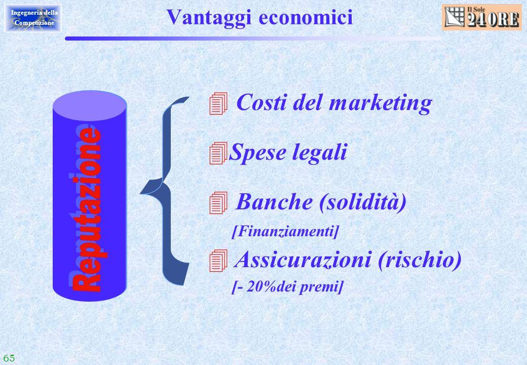 65 Ingegneria della Competizione Vantaggi economici 4 Costi del marketing 4Spese legali 4 Banche (solidità) [Finanziamenti] 4 Assicurazioni (rischio)