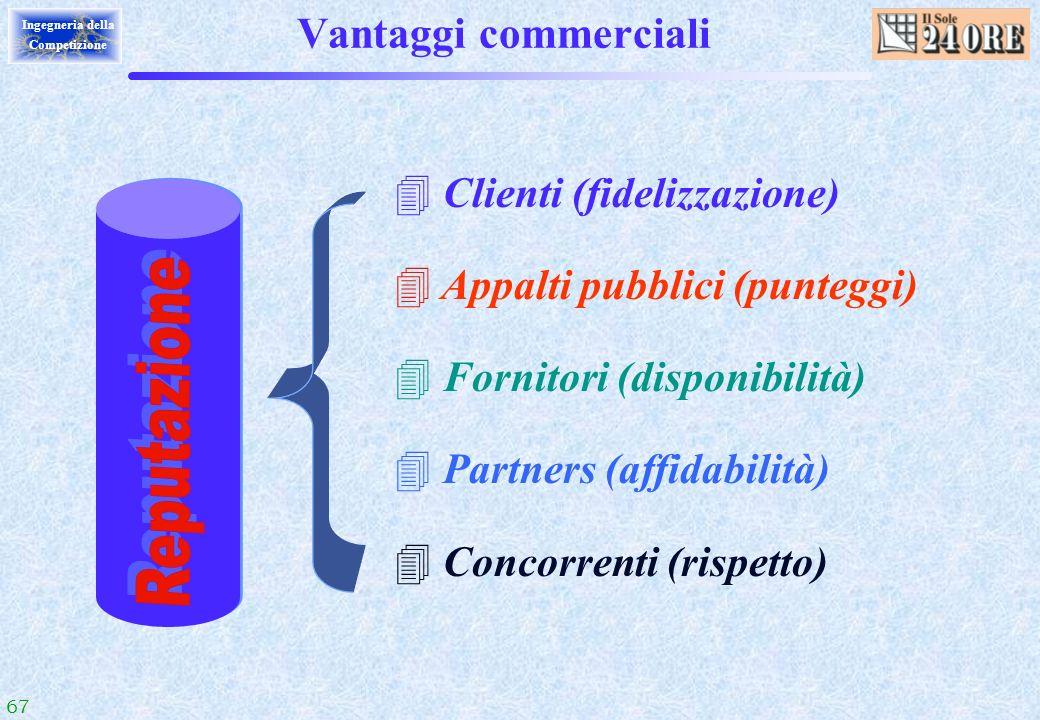 67 Ingegneria della Competizione Vantaggi commerciali 4 Clienti (fidelizzazione) 4 Appalti pubblici (punteggi) 4 Fornitori (disponibilità) 4 Partners