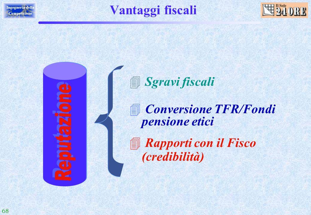 68 Ingegneria della Competizione Vantaggi fiscali 4 Sgravi fiscali 4 Conversione TFR/Fondi pensione etici 4 Rapporti con il Fisco (credibilità)