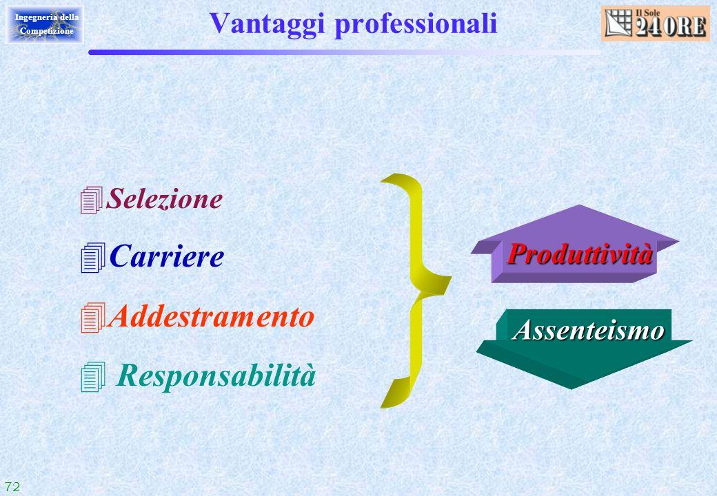 72 Ingegneria della Competizione Vantaggi professionali 4Selezione 4Carriere 4Addestramento 4 Responsabilità Produttività Assenteismo
