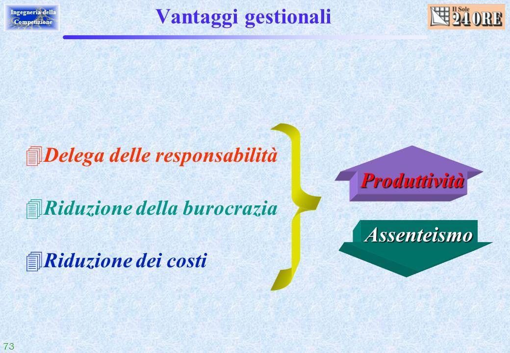 73 Ingegneria della Competizione Vantaggi gestionali Produttività Assenteismo 4Delega delle responsabilità 4Riduzione della burocrazia 4Riduzione dei