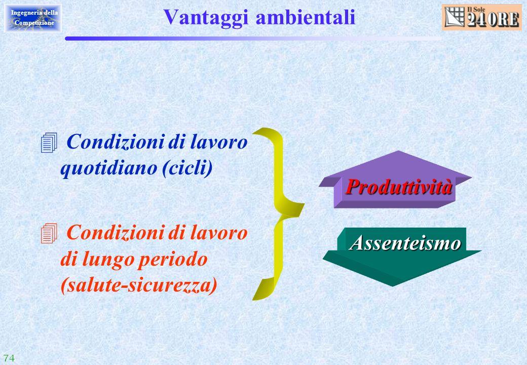 74 Ingegneria della Competizione Vantaggi ambientali 4 Condizioni di lavoro quotidiano (cicli) 4 Condizioni di lavoro di lungo periodo (salute-sicurez
