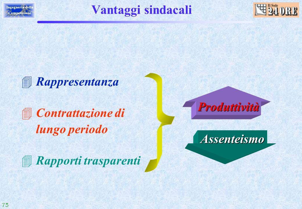 75 Ingegneria della Competizione Vantaggi sindacali 4Rappresentanza 4Contrattazione di lungo periodo 4Rapporti trasparenti Produttività Assenteismo