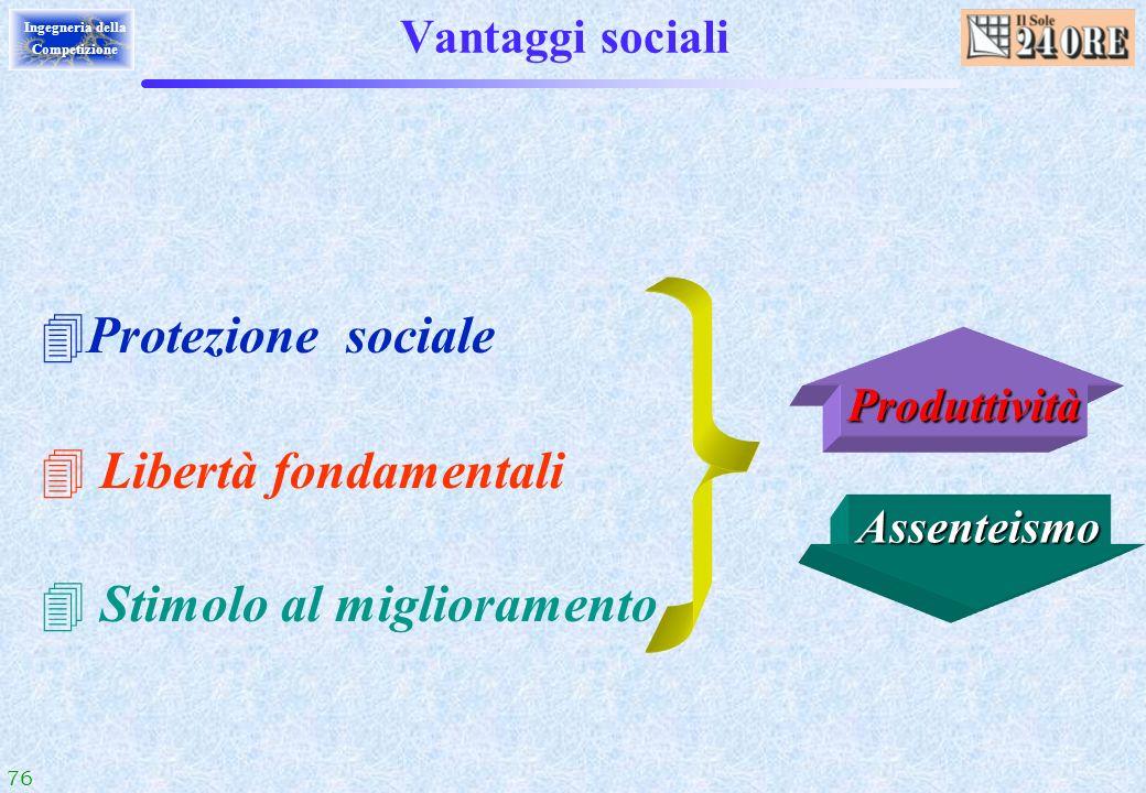 76 Ingegneria della Competizione Vantaggi sociali 4Protezione sociale 4 Libertà fondamentali 4 Stimolo al miglioramento Produttività Assenteismo