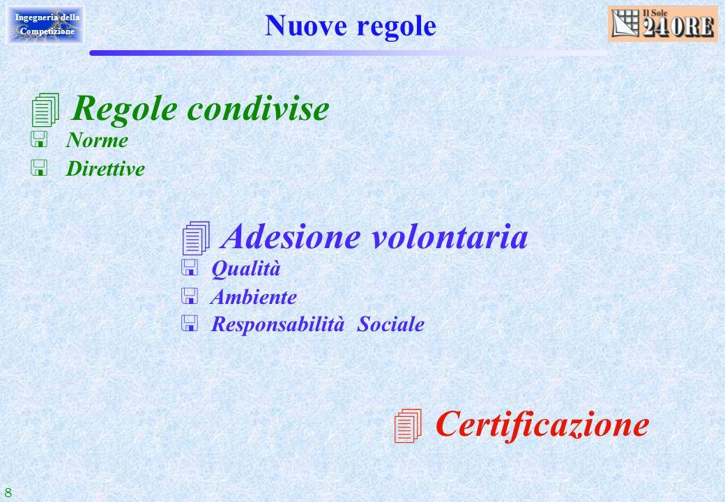 8 Ingegneria della Competizione Nuove regole 4 Regole condivise < Norme < Direttive 4 Adesione volontaria < Qualità < Ambiente < Responsabilità Social