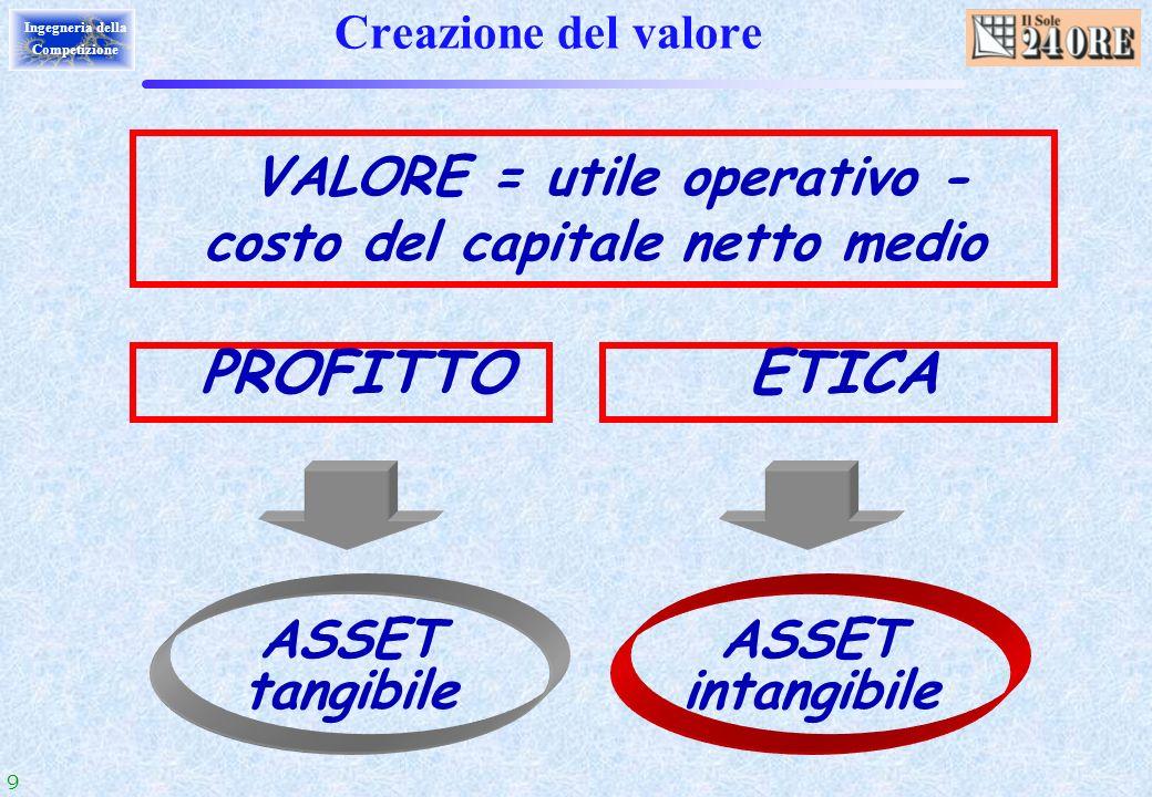 9 Ingegneria della Competizione VALORE = utile operativo - costo del capitale netto medio Creazione del valore ASSET tangibile PROFITTO ETICA ASSET in