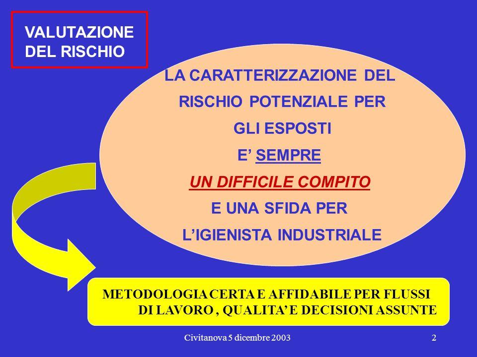 Civitanova 5 dicembre 20031 La problematica dei Valori Limite Giulio Sesana.
