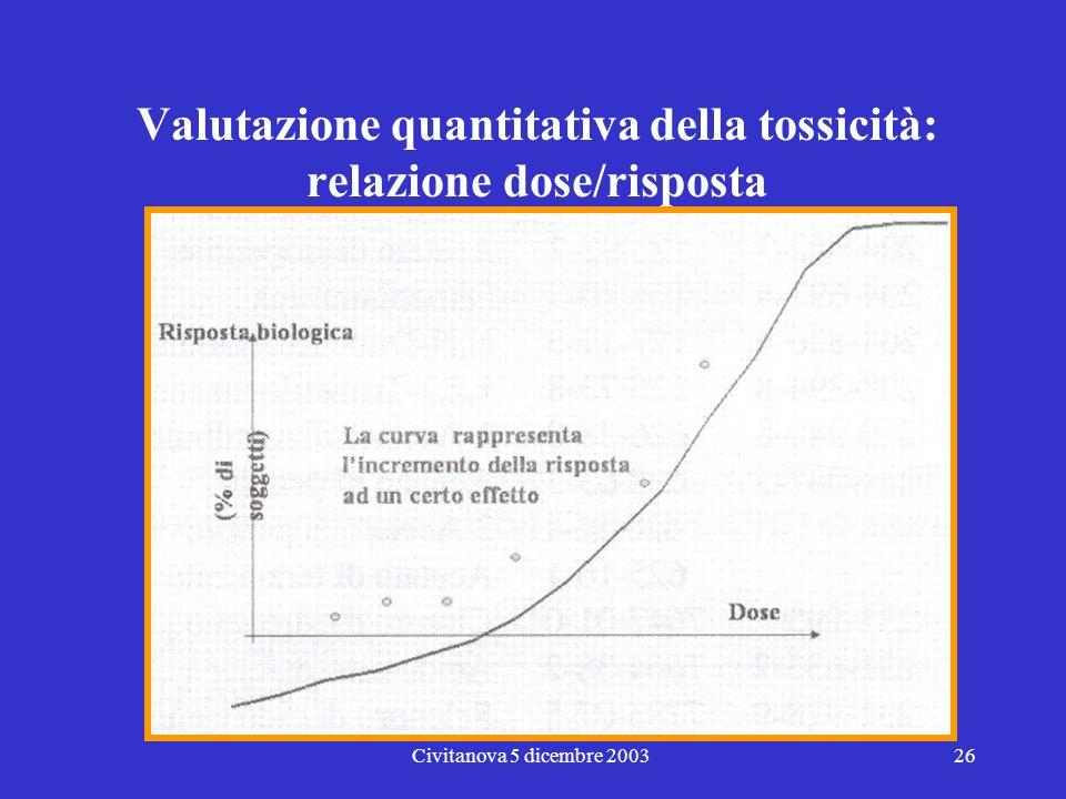 Civitanova 5 dicembre 200325 Valutazione quantitativa della tossicità: relazione dose/effetto