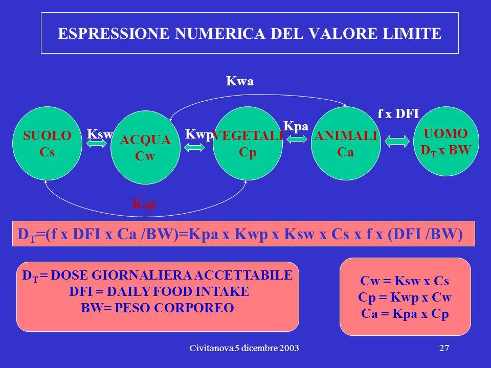Civitanova 5 dicembre 200326 Valutazione quantitativa della tossicità: relazione dose/risposta