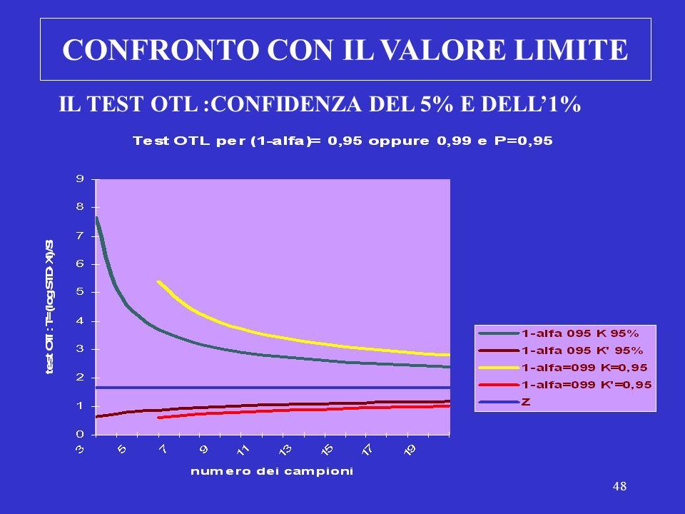 47 CONFRONTO CON IL VALORE LIMITE AREE A RISCHIO SCEGLIERE p e j AGENTI DI RISCHIO RIPETERE PROCEDURA CONTROLLO CONTROLLI SANITARI ESEGUIRE n PRELIEVI CASUALI (n > 5) CALCOLARE (LnSTD-X l ) / S l aumentare il n.