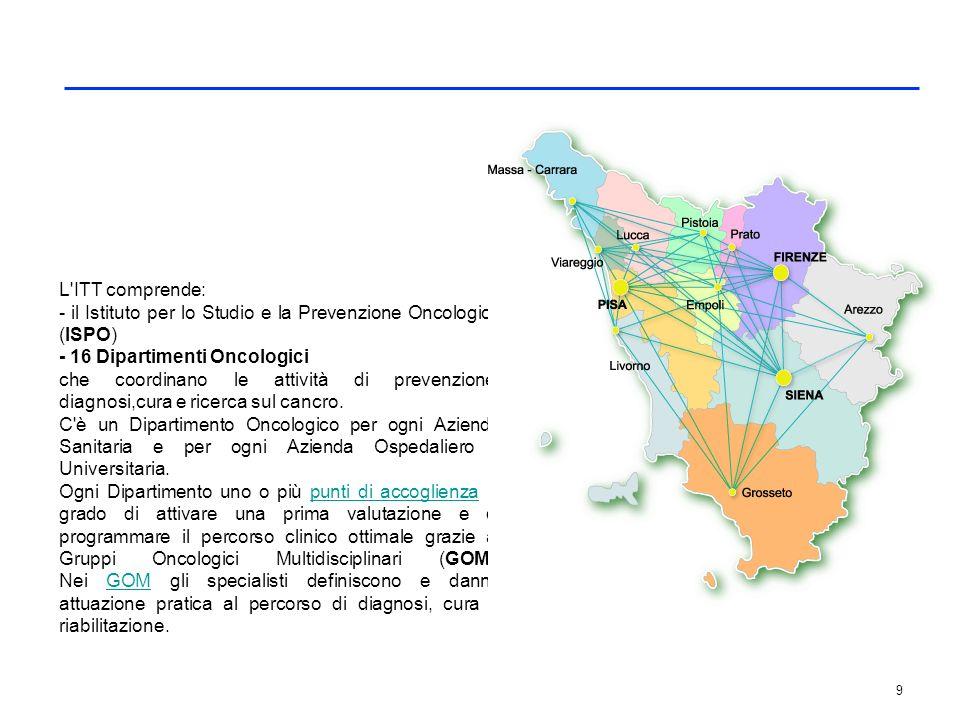 9 L'ITT comprende: - il Istituto per lo Studio e la Prevenzione Oncologica (ISPO) - 16 Dipartimenti Oncologici che coordinano le attività di prevenzio