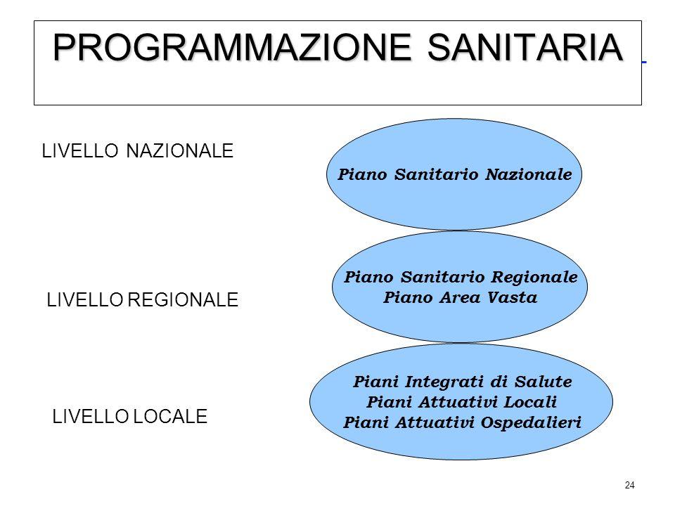 24 PROGRAMMAZIONE SANITARIA LIVELLO NAZIONALE LIVELLO REGIONALE LIVELLO LOCALE Piano Sanitario Nazionale Piano Sanitario Regionale Piano Area Vasta Pi