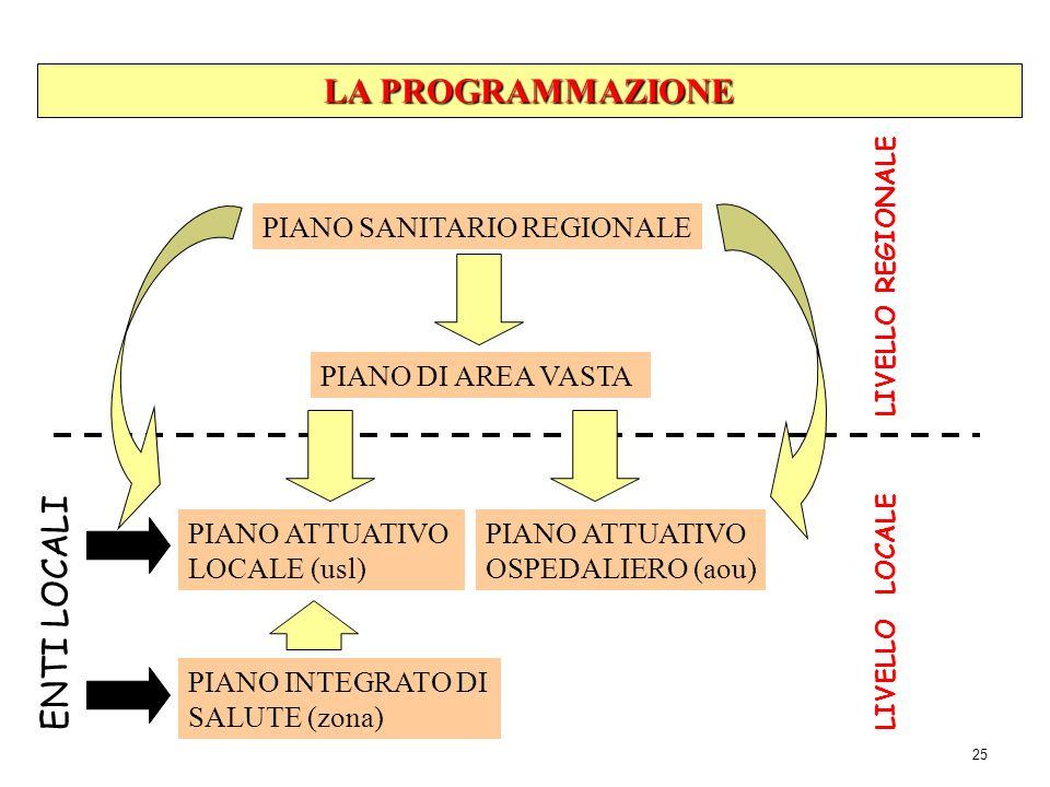 25 LA PROGRAMMAZIONE PIANO SANITARIO REGIONALE PIANO DI AREA VASTA PIANO ATTUATIVO LOCALE (usl) PIANO ATTUATIVO OSPEDALIERO (aou) PIANO INTEGRATO DI S