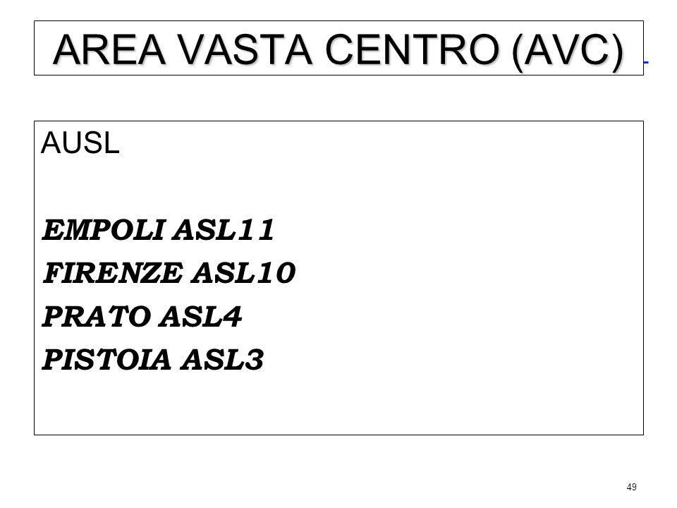 49 AREA VASTA CENTRO (AVC) AUSL EMPOLI ASL11 FIRENZE ASL10 PRATO ASL4 PISTOIA ASL3