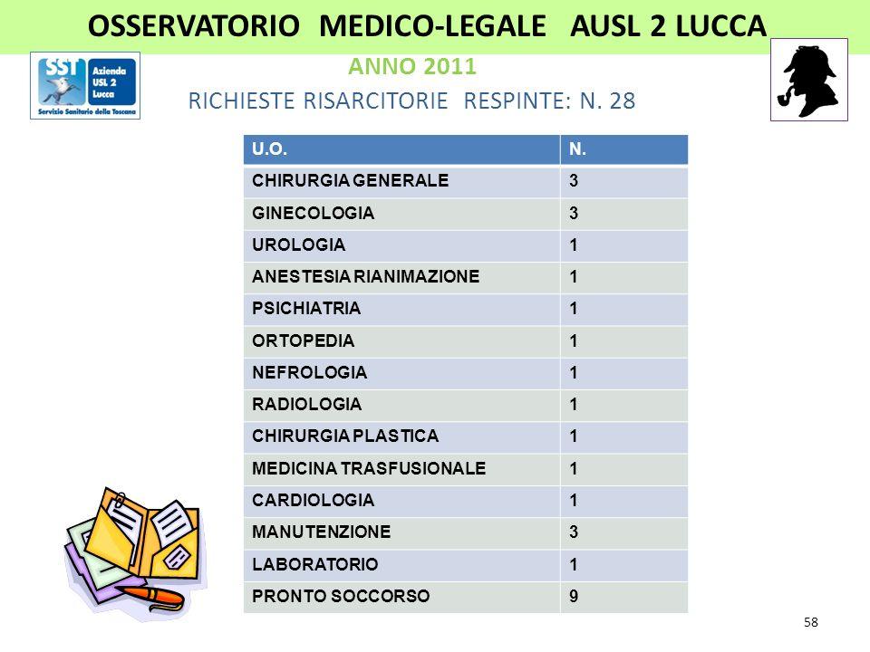 PARERI RILASCIATI: N. 55 PARERI RELATIVI A CASI PERVENUTI NELLANNO 2011: N. 35 OSSERVATORIO MEDICO-LEGALEAUSL -2 LUCCA ANNO 2011 57
