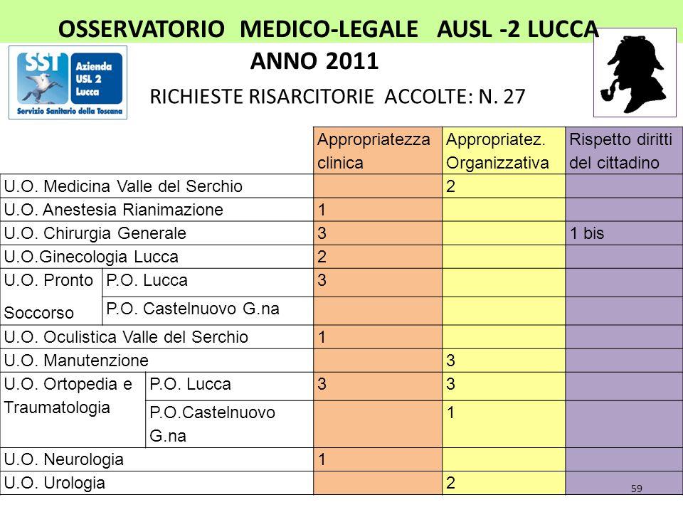 OSSERVATORIO MEDICO-LEGALEAUSL 2 LUCCA ANNO 2011 RICHIESTE RISARCITORIE RESPINTE: N. 28 U.O.N. CHIRURGIA GENERALE3 GINECOLOGIA3 UROLOGIA1 ANESTESIA RI