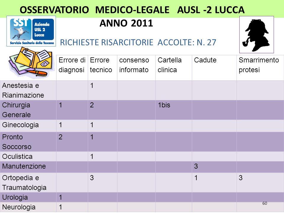 OSSERVATORIO MEDICO-LEGALEAUSL -2 LUCCA ANNO 2011 RICHIESTE RISARCITORIE ACCOLTE: N. 27 Appropriatezza clinica Appropriatez. Organizzativa Rispetto di
