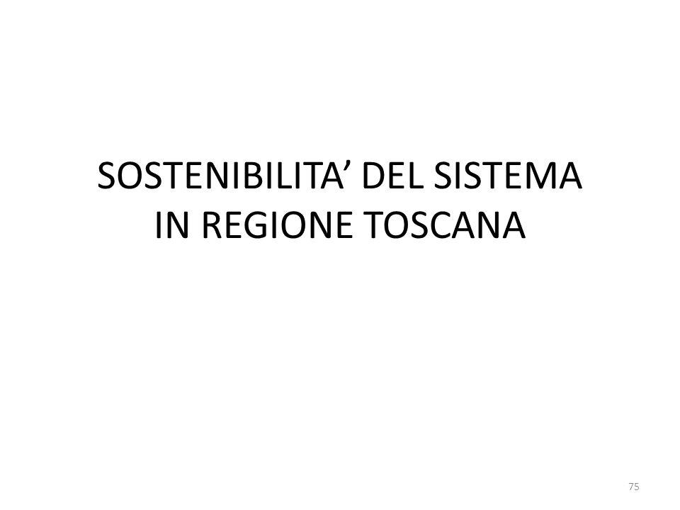 Ricorso a polizze assicurativeLivello di gestione AbruzzoSIAZIENDALE BasilicataNO (sperimentazione)AZIENDALE P.A. BolzanoSIAZIENDALE CalabriaSIAZIENDA