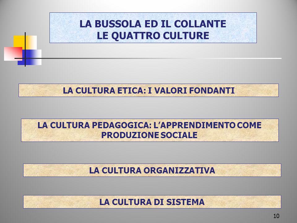 LA BUSSOLA ED IL COLLANTE LE QUATTRO CULTURE LA CULTURA ETICA: I VALORI FONDANTI LA CULTURA PEDAGOGICA: LAPPRENDIMENTO COME PRODUZIONE SOCIALE LA CULTURA ORGANIZZATIVA LA CULTURA DI SISTEMA 10