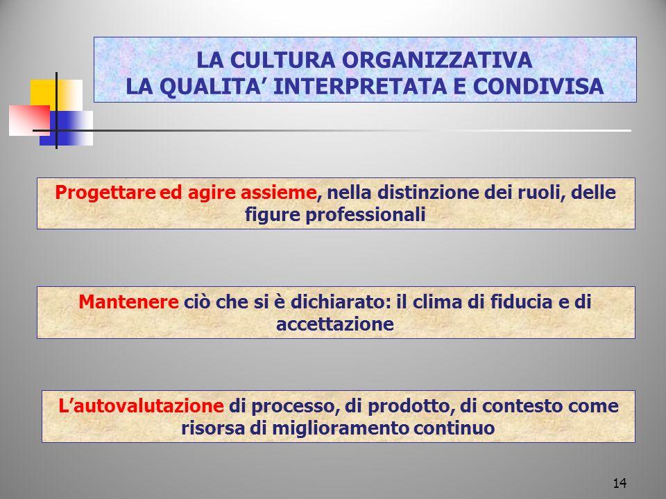 LA CULTURA ORGANIZZATIVA LA QUALITA INTERPRETATA E CONDIVISA Progettare ed agire assieme, nella distinzione dei ruoli, delle figure professionali Mant