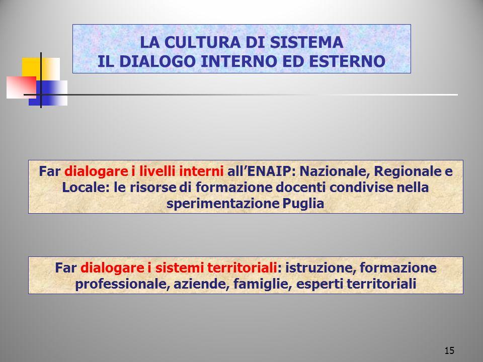 LA CULTURA DI SISTEMA IL DIALOGO INTERNO ED ESTERNO Far dialogare i livelli interni allENAIP: Nazionale, Regionale e Locale: le risorse di formazione
